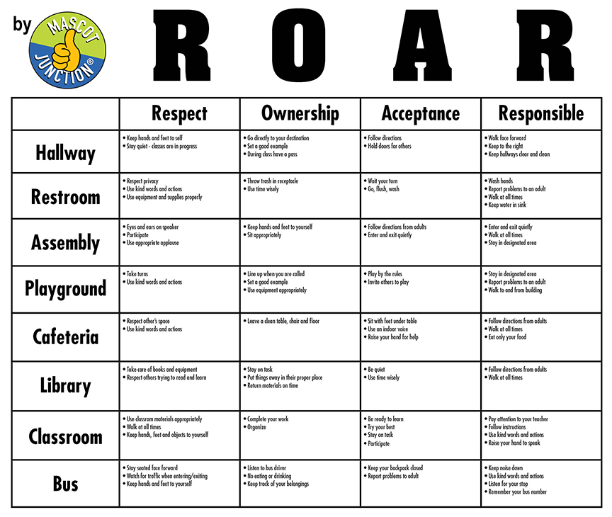 ROAR matrix PBIS Schools
