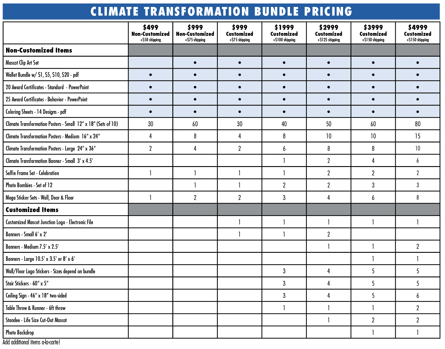 Climate Transformation Chart